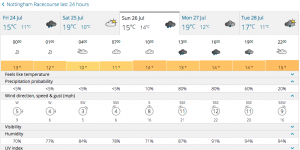 Forecast for Notts Race Course for Sun 26th July 2015